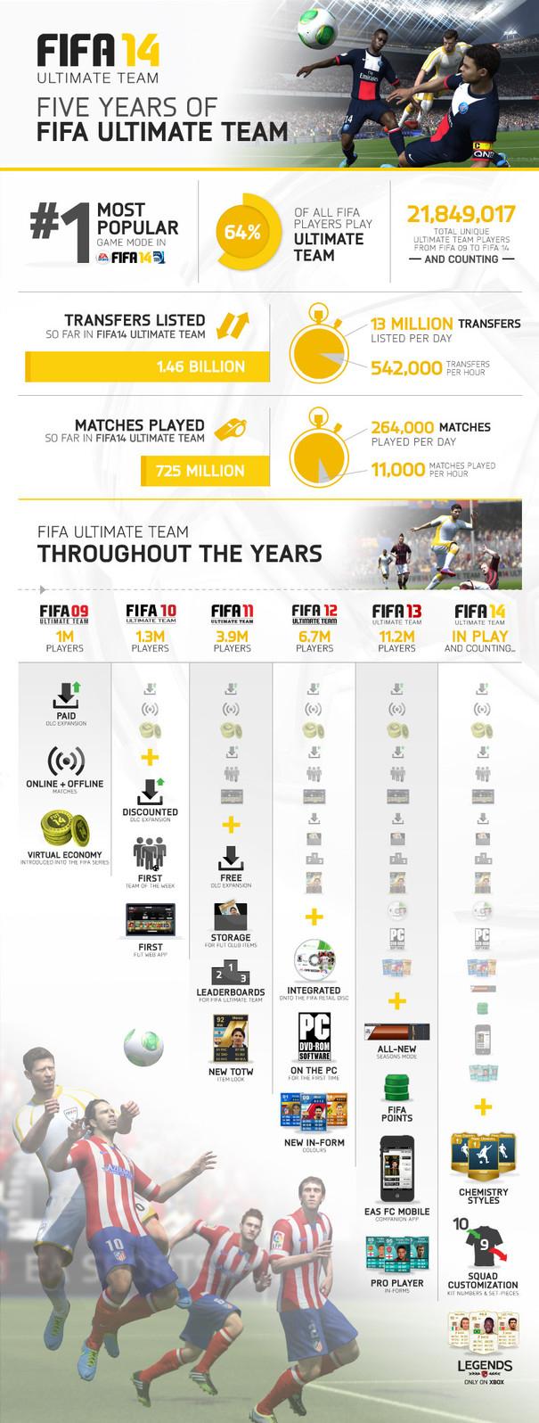 FIFA Ultimate Team celebra sus cinco años con estadísticas y algunos packs de jugadores de regalo