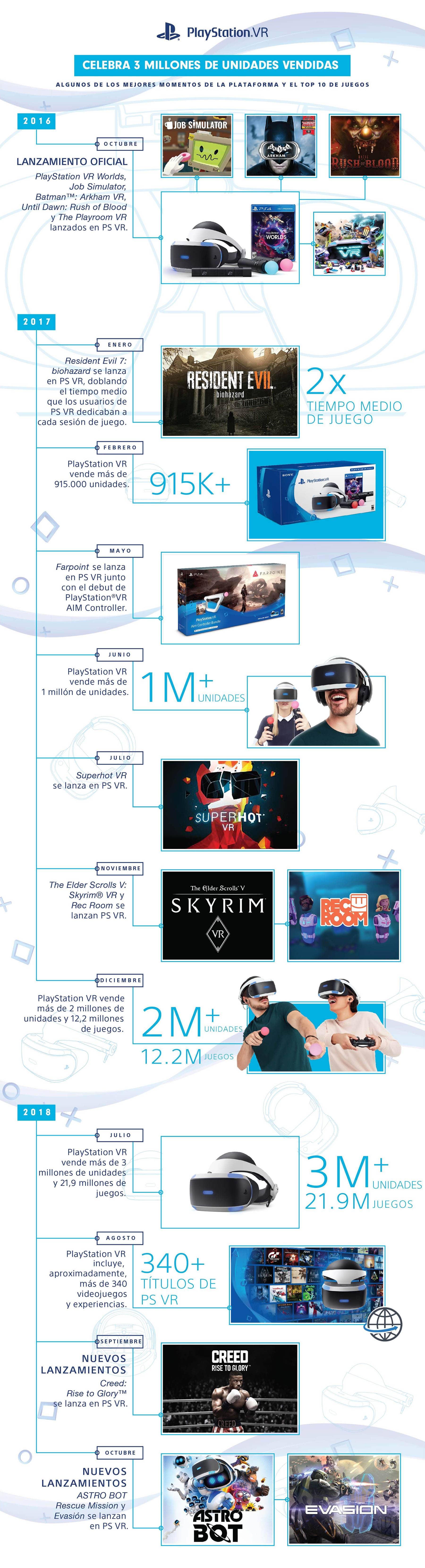 Sony repasa en una infografía los dos años de PlayStation VR