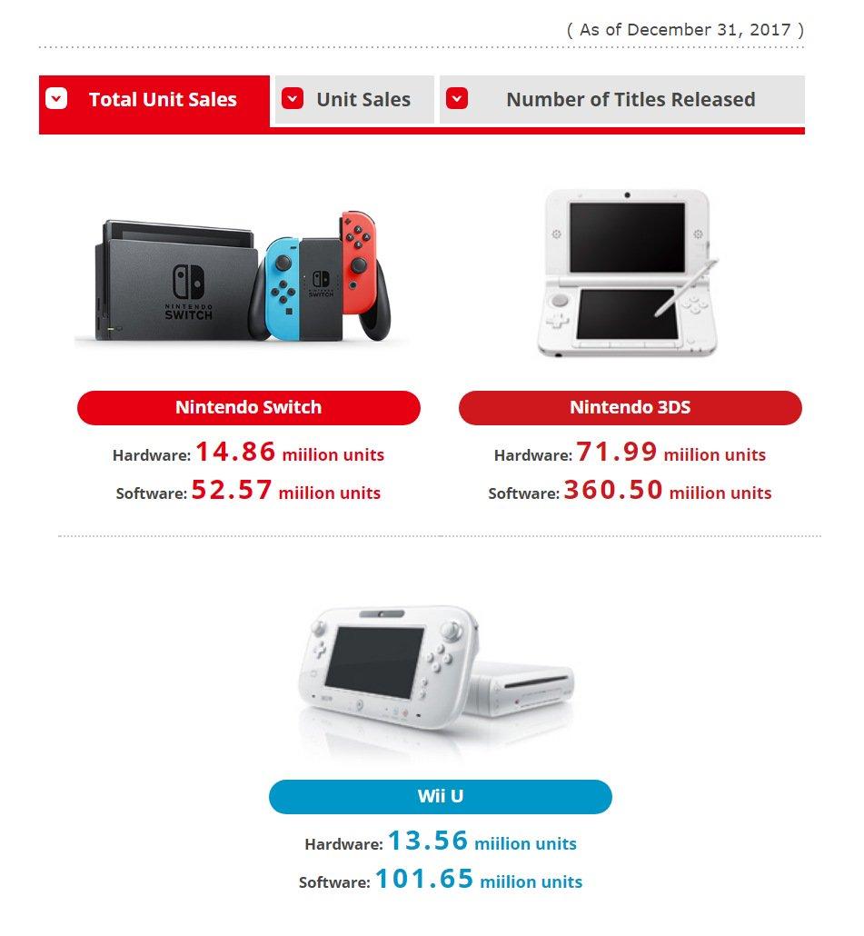 Nintendo Switch roza ya las 15 millones de videoconsolas vendidas