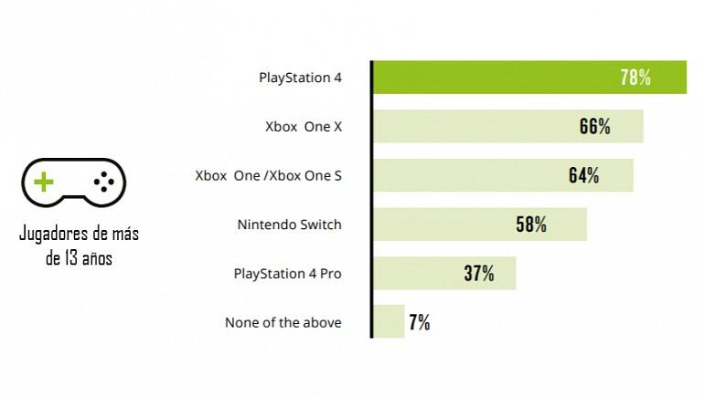 Consciencia de marcas de consolas entre jugadores mayores de 13 años.