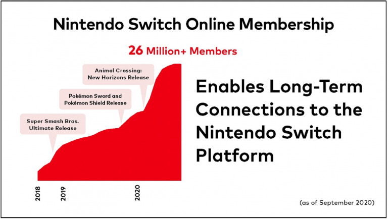Animal Crossing ha impulsado el número de suscripciones a Nintendo Switch Online.