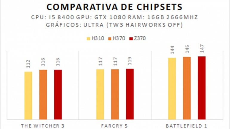 ¿Afecta el Chipset al rendimiento de mi equipo?