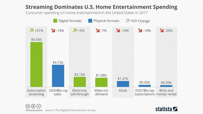 Tras Netflix y Amazon Prime las ventas físicas siguen siendo uno de los principales canales de distribución de cine y series de televisión.