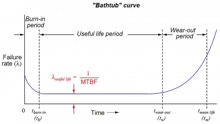 """La teoría del """"Bathtub Curve"""" (Curva de la bañera) habla de la tendencia de un componente a no fallar hasta el final de su vida útil si ha funcionado con normalidad sus primeros meses de uso."""