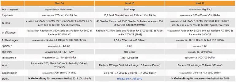 Así se detallan las próximas gráficas Radeon RX 5800 y RX 5600