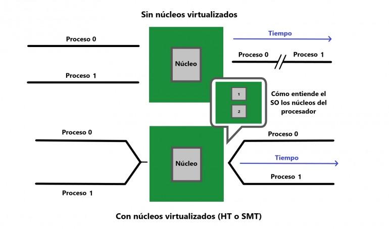 Diagrama sobre el resultado del uso de HT-SMT.