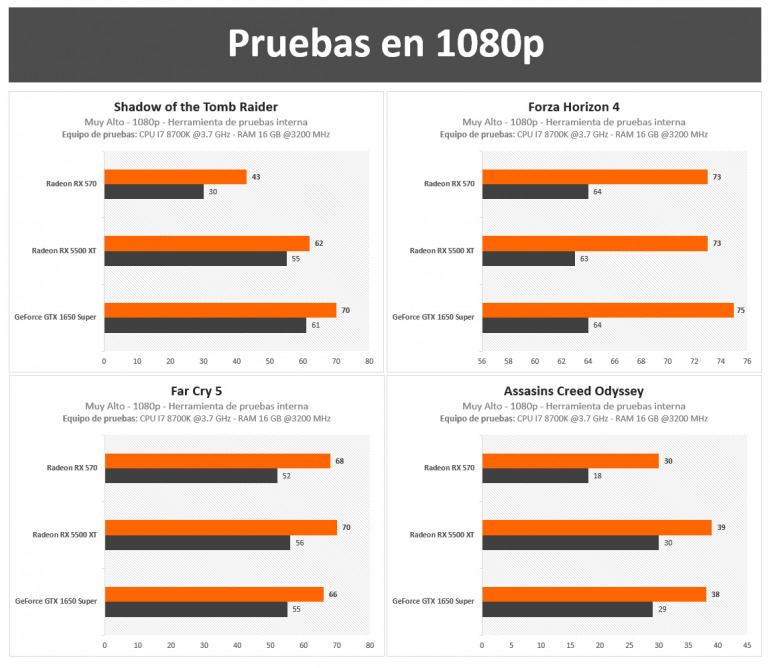 Nuestras tarjetas gráficas favoritas por menos de 300 euros para sacar el máximo provecho a los videojuegos