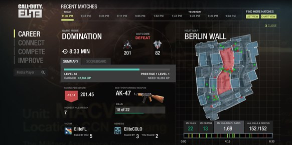 Call of Duty Elite: Call of Duty Elite: Impresiones