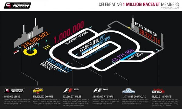 RaceNet alcanza el millón de miembros