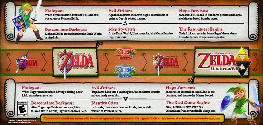 Nintendo Ubica A Link Between Worlds En La Cronologia Oficial De