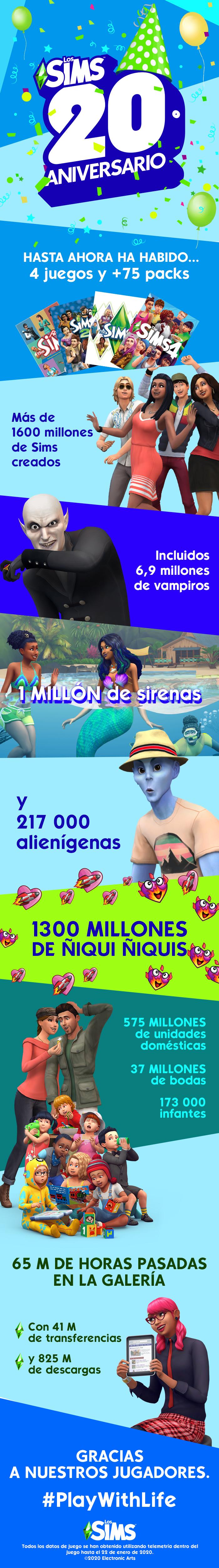 """Los Sims cumplen 20 años anunciando que ya se han hecho 1.300 millones de """"ñiqui ñiquis"""" en los juegos"""